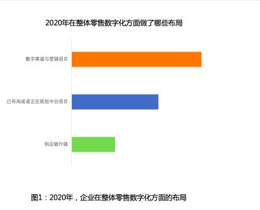 《中欧商业评论》发布|王晓锋老师联合知名数字化服务商-商派集团研究成果《2021年,零售企业数字化这盘棋该如何下?》